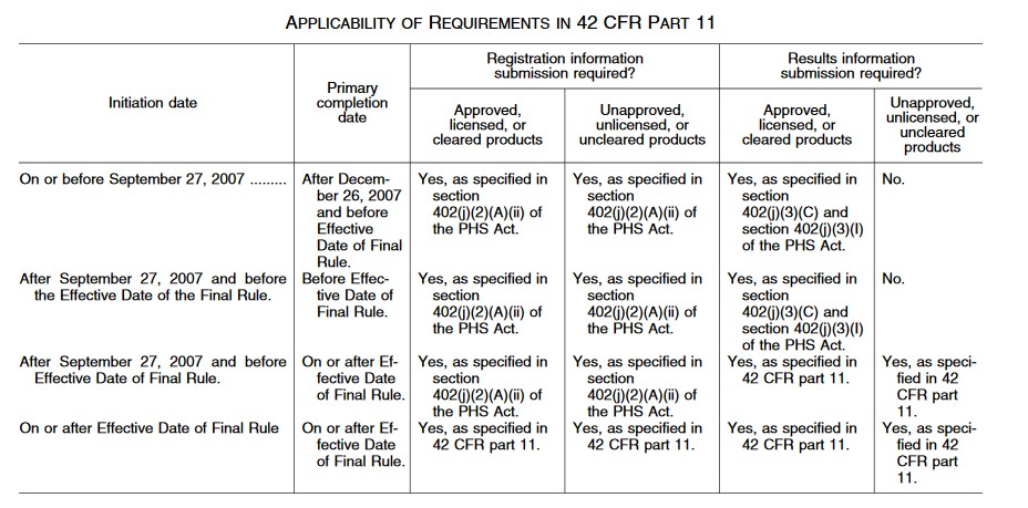 Applicability of Requirements in 42 CFR Part 11